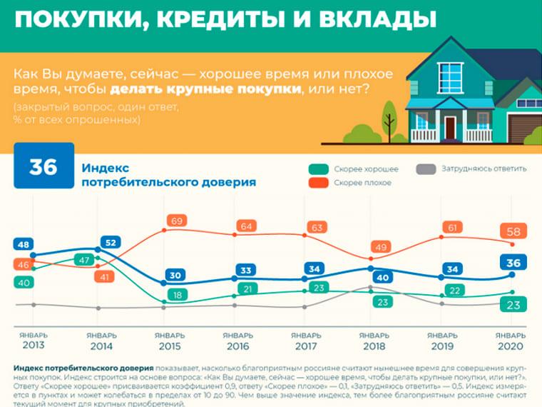 ВЦИОМ: интерес россиян к крупным покупкам и кредитам растет